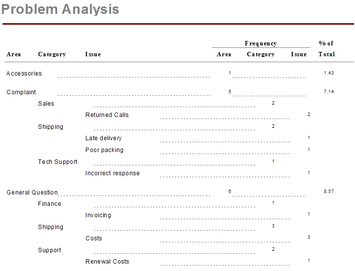 Updating Sage Saleslogix Problem Analysis Crystal Report  Customer Fx